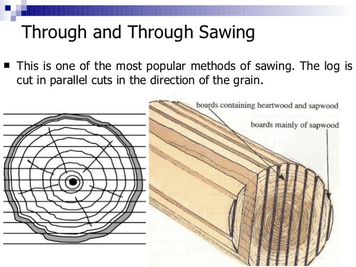 wood cutting diagram the production and conversion of wood - miter saw judge